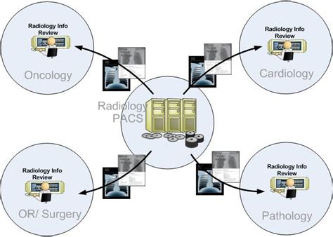 Access to Radiology Information - IHE Wiki