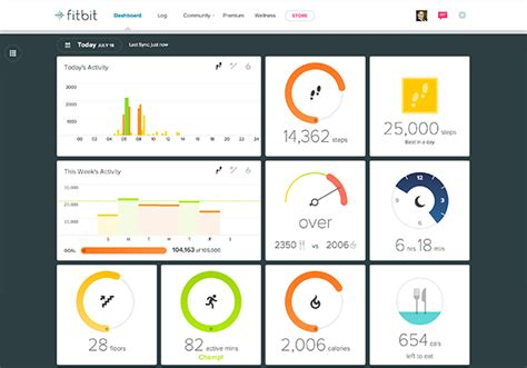 Fitbit Dashboard Updated with Weekly Activity and More
